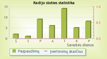 ZIP FM - radijo stoties statistika Radijas.fm sistemoje