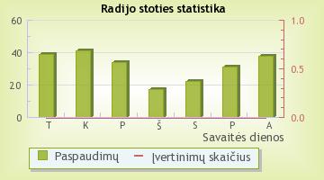Relax FM - radijo stoties statistika Radijas.fm sistemoje