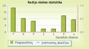 EuropeanHitRadio - radijo stoties statistika Radijas.fm sistemoje