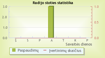 Znad Wilii - radijo stoties statistika Radijas.fm sistemoje
