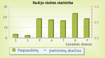 Laluna - radijo stoties statistika Radijas.fm sistemoje