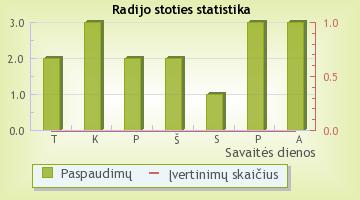 Geras FM - radijo stoties statistika Radijas.fm sistemoje