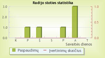 Puls Radio - radijo stoties statistika Radijas.fm sistemoje