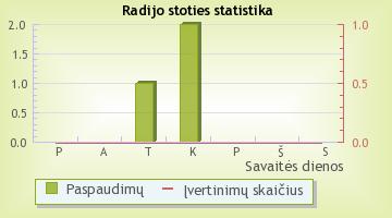 Utenos Radijas - radijo stoties statistika Radijas.fm sistemoje