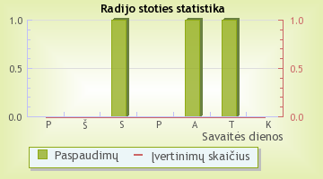 Jazz FM - radijo stoties statistika Radijas.fm sistemoje
