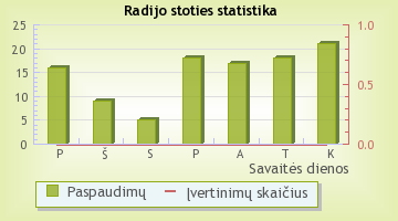 Kelyje (Kaunas) - radijo stoties statistika Radijas.fm sistemoje