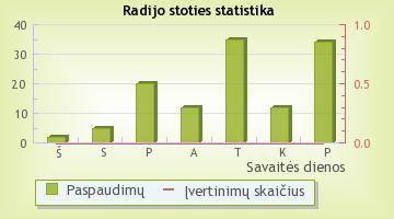 GOLD FM - radijo stoties statistika Radijas.fm sistemoje