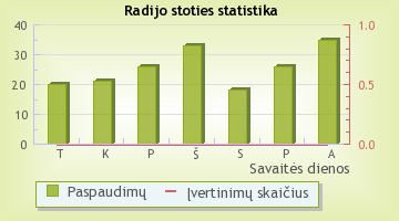 Kelyje (Klaipėda) - radijo stoties statistika Radijas.fm sistemoje