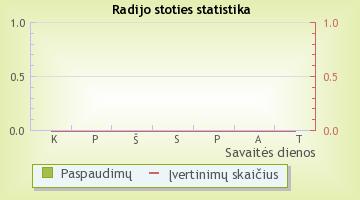 RS2 - radijo stoties statistika Radijas.fm sistemoje