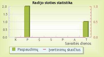 Kelyje (Vilnius) - radijo stoties statistika Radijas.fm sistemoje