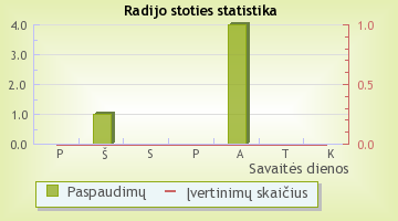 Sveikatos radijas - radijo stoties statistika Radijas.fm sistemoje
