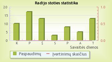 Power Hit Radio - radijo stoties statistika Radijas.fm sistemoje