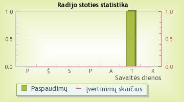 Klasika - radijo stoties statistika Radijas.fm sistemoje