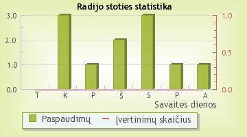 Upso radijas - radijo stoties statistika Radijas.fm sistemoje