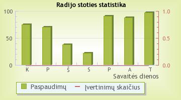 Lietus - radijo stoties statistika Radijas.fm sistemoje