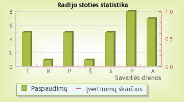 Lietuvos Radijas - radijo stoties statistika Radijas.fm sistemoje