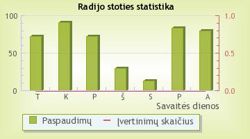 M-1 - radijo stoties statistika Radijas.fm sistemoje