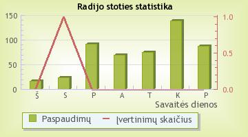 M-1 Plius - radijo stoties statistika Radijas.fm sistemoje