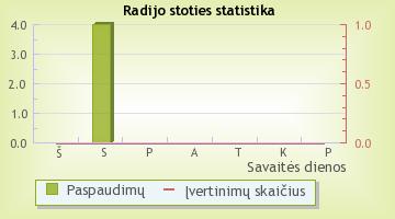 Marijos radijas - radijo stoties statistika Radijas.fm sistemoje