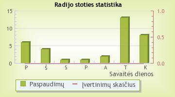 RadioCentras - radijo stoties statistika Radijas.fm sistemoje