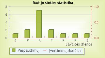Classic Rock FM - radijo stoties statistika Radijas.fm sistemoje
