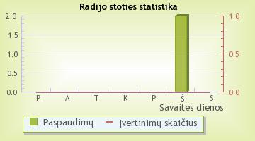 Neringa - radijo stoties statistika Radijas.fm sistemoje