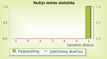Tauragės radijas - radijo stoties statistika Radijas.fm sistemoje