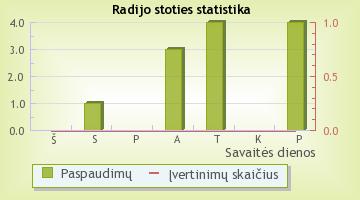 Opus - radijo stoties statistika Radijas.fm sistemoje