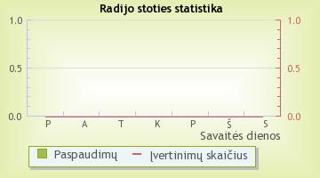 Svetur - radijo stoties statistika Radijas.fm sistemoje
