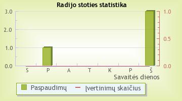 Pūkas - radijo stoties statistika Radijas.fm sistemoje