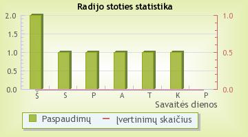 Pūkas2 - radijo stoties statistika Radijas.fm sistemoje