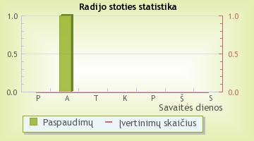audiomastering.lt - radijo stoties statistika Radijas.fm sistemoje