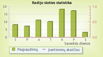 Ruskoje Radio - radijo stoties statistika Radijas.fm sistemoje