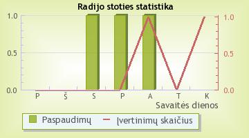 Play Radio - radijo stoties statistika Radijas.fm sistemoje