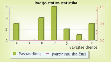 Fix FM - radijo stoties statistika Radijas.fm sistemoje