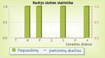 Baltracker Radijas - radijo stoties statistika Radijas.fm sistemoje