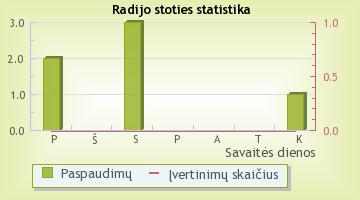 Vaikų Radijas - radijo stoties statistika Radijas.fm sistemoje
