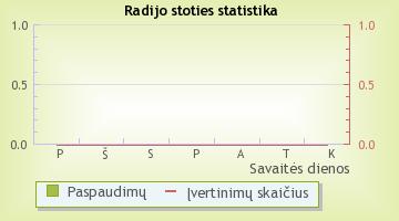 Start FM - radijo stoties statistika Radijas.fm sistemoje
