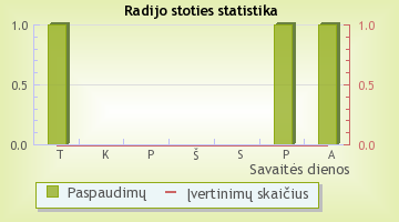 Chillstep - radijo stoties statistika Radijas.fm sistemoje