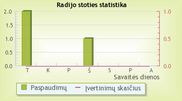 A2 - radijo stoties statistika Radijas.fm sistemoje