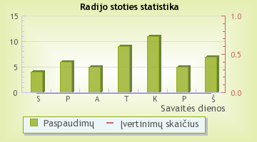 TG FM - radijo stoties statistika Radijas.fm sistemoje