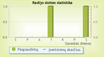 TAU - radijo stoties statistika Radijas.fm sistemoje