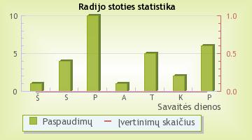 Mano Fm - radijo stoties statistika Radijas.fm sistemoje