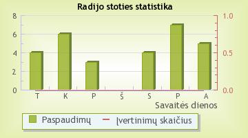 Easy FM - radijo stoties statistika Radijas.fm sistemoje