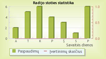 Auksiukes fm - radijo stoties statistika Radijas.fm sistemoje