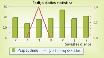Tūso radijas - radijo stoties statistika Radijas.fm sistemoje