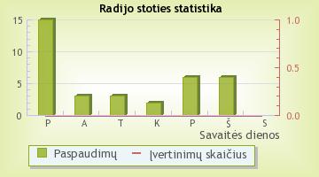 BangaFM - radijo stoties statistika Radijas.fm sistemoje