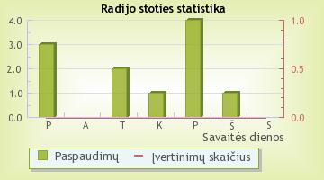 Centro FM - radijo stoties statistika Radijas.fm sistemoje