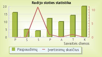 NukeFM - radijo stoties statistika Radijas.fm sistemoje