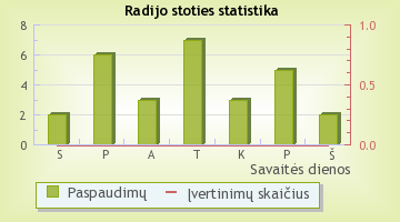 Super FM - radijo stoties statistika Radijas.fm sistemoje